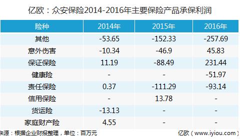 亿欧:众安保险2014-2016年主要保险产品承保利润
