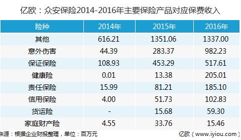 亿欧:众安保险2014-2016年主要保险产品对应保费收入