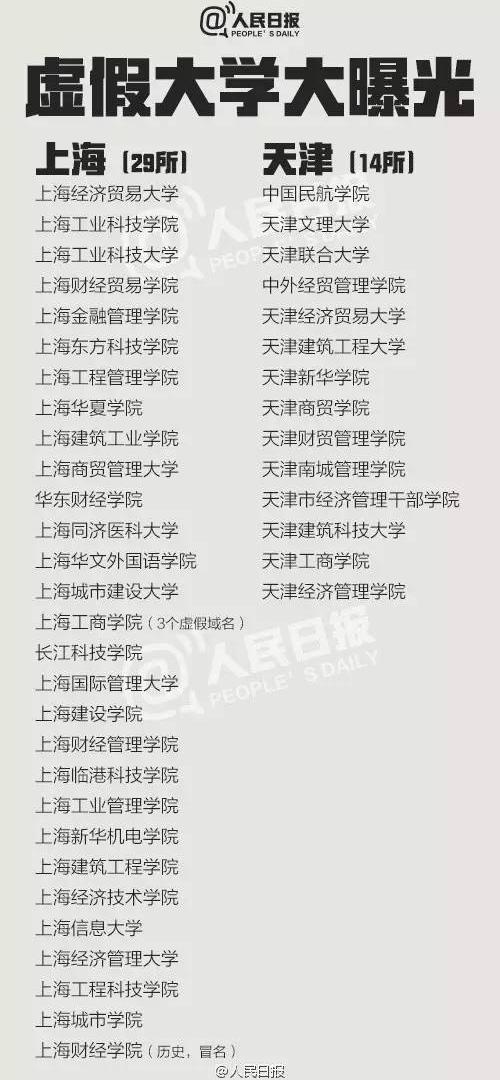 """考生报自愿切切当心:中国381所""""野鸡大学""""名单曝光"""