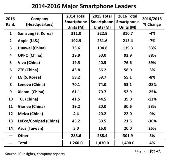 全球卖最火的14个手机品牌:华为第3小米第9 OV太恐怖
