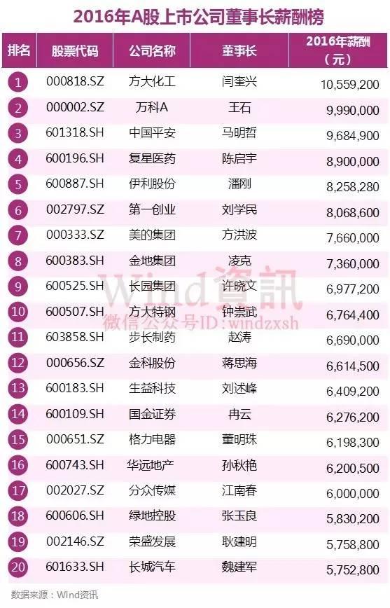 王石年薪为999万 A股上市公司最年轻董事长仅26岁