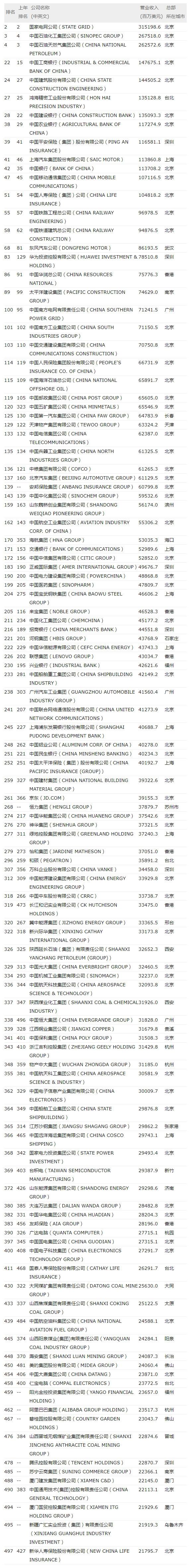 2017世界500强:苹果最赚钱京东亏损中国第一