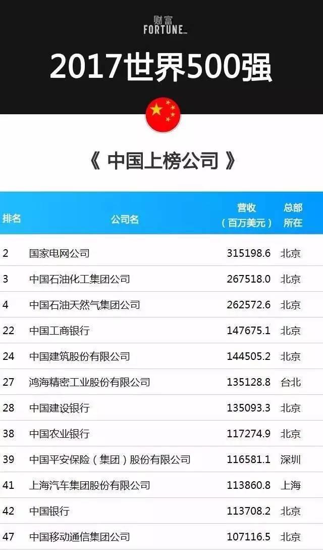 北大教授:世界500强中国上榜企业数量3-5年或超美国