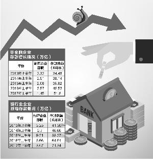 银行上半年企业存款增长乏力 增幅创4年新低