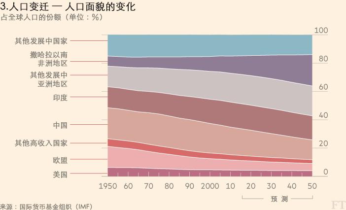 媒 因为中国的崛起 发达国家正迅速失去优势