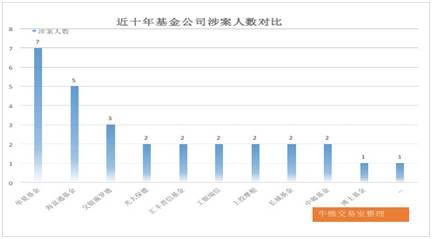 """10年""""老鼠仓""""大数据:华夏基金最多 42人获利3.2亿"""