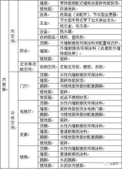北京共有产权房什么样:全装修成品交房 不输商品房