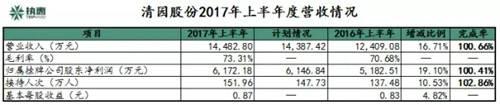 清园股份2017年上半年实现营收1.45亿元净利润6172.18万元