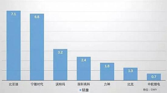 2016年国内电池企业销量排名(单位GWh)