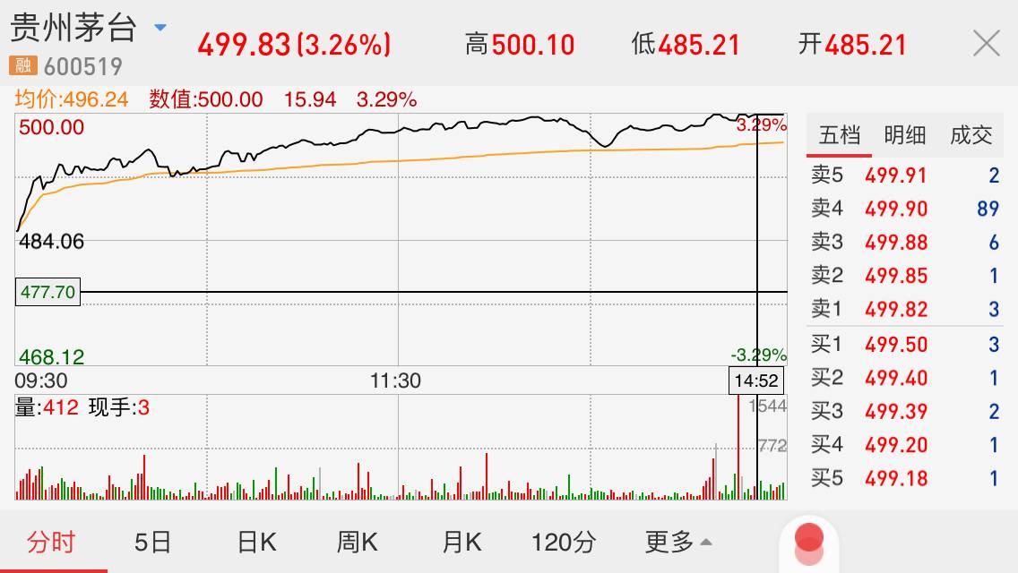 茅台成25年A股第一高价股 总市值超半个贵州GDP