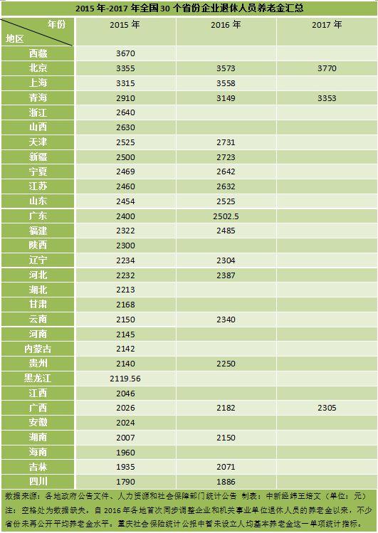 31省份养老金调整方案出炉 北京上海等月均超3000元