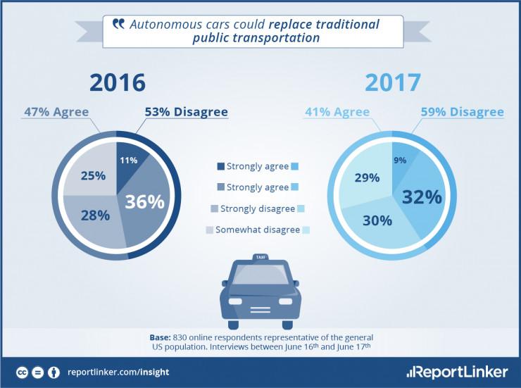 想让用户普遍接受自动驾驶汽车?恐怕各家公司还要走不少弯路