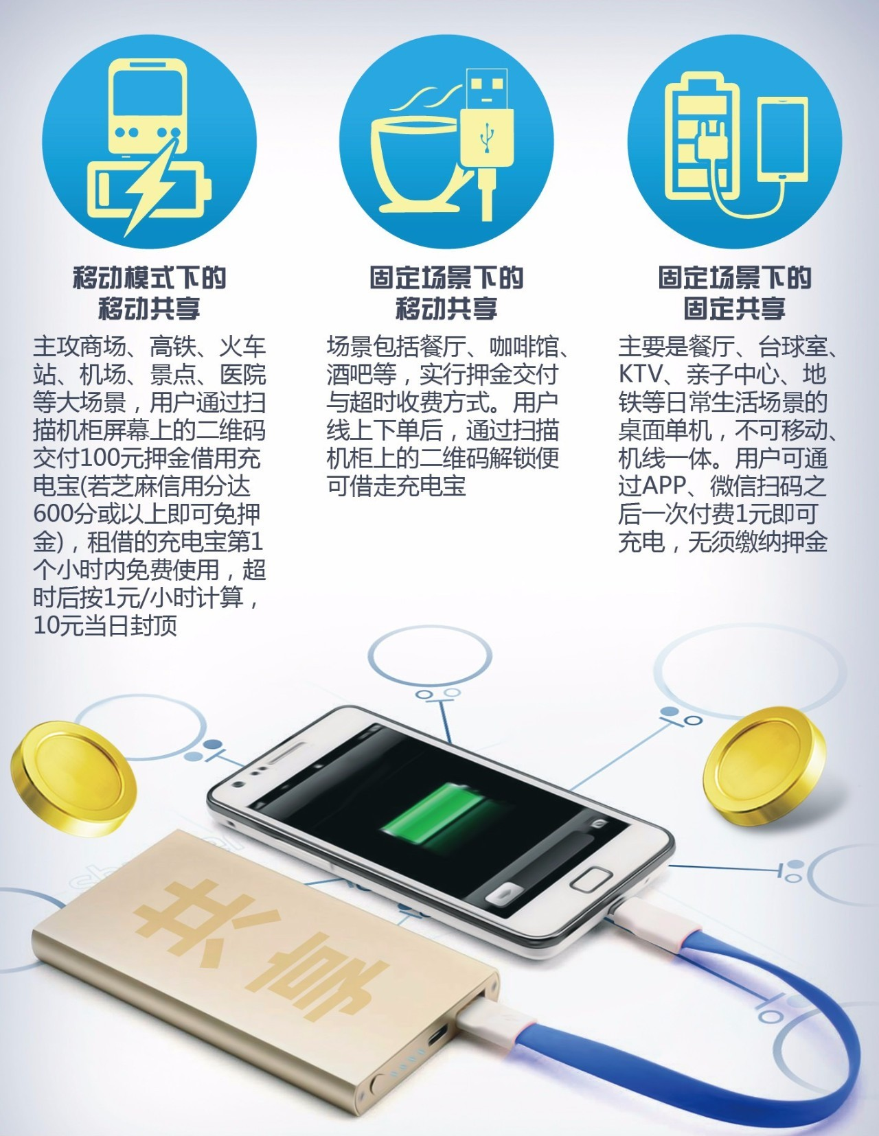 共享充电宝的场景需求分析(来源:视觉中国)
