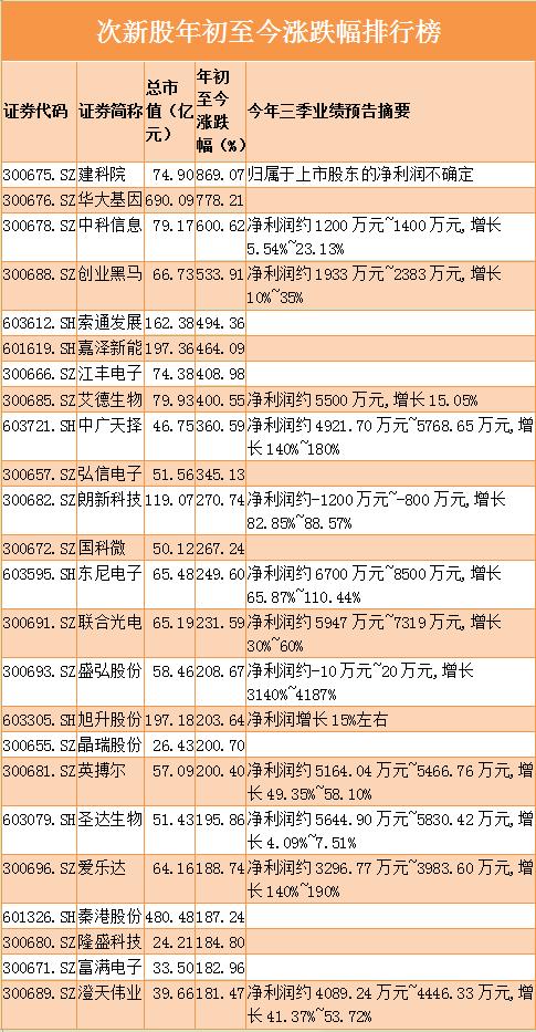 翻倍股特征:次新股成牛股集中营 优质次新+题材