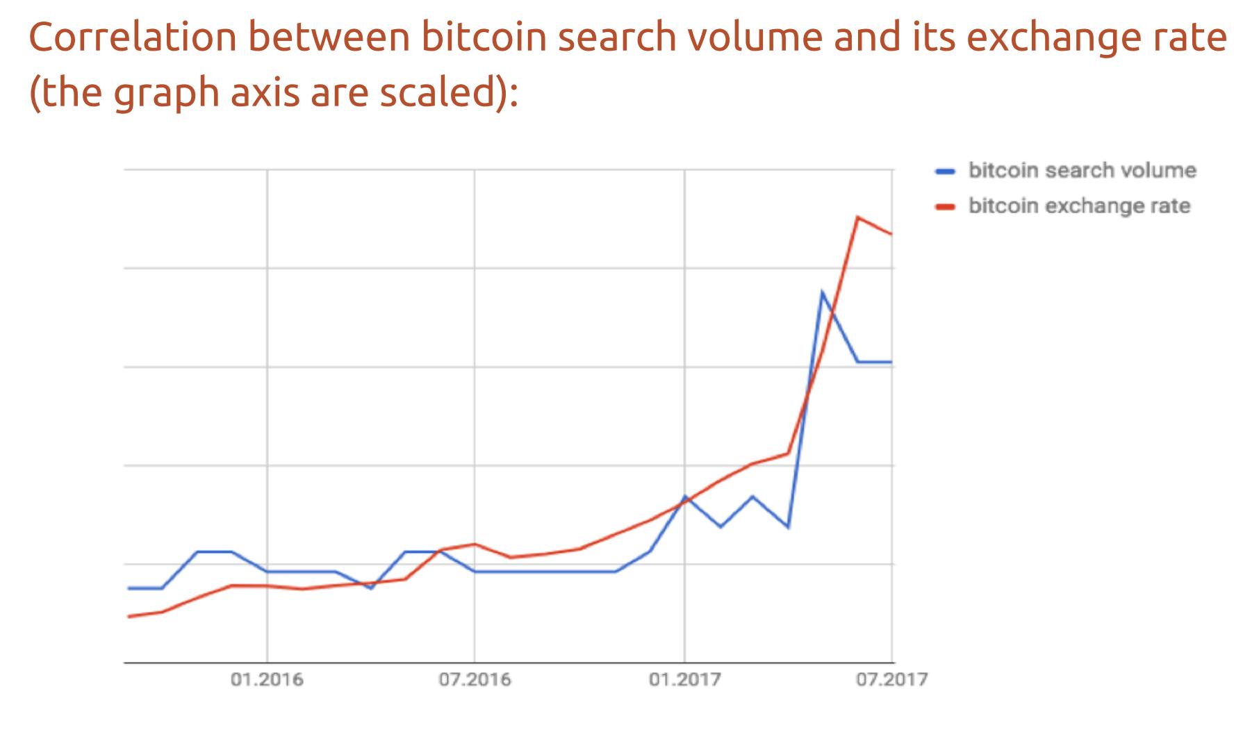 """从逻辑上来说,这是一个显而易见的事实。比特币越贵,市场就越兴奋,自然有更多的人上网搜索价格走势和业内分析。有分析师据此认为,比特币价格与搜索量的正相关性,代表这一虚拟货币界的""""王者""""正向主流市场迈进,价格可能有无限的上升空间。"""