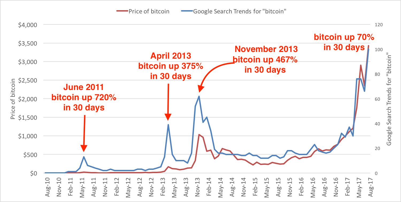 "CoinDesk采访过天使投资人和虚拟货币爱好者Willy Woo,他也用Google Trends作为虚拟货币买卖的技术指标之一,主要追踪的搜索关键词是""BTC USD"",即比特币的美元价格。"