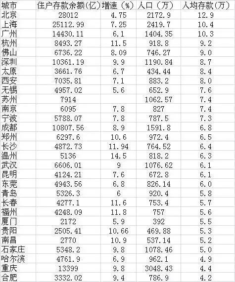 北上广人均存款_韩国 人均存款