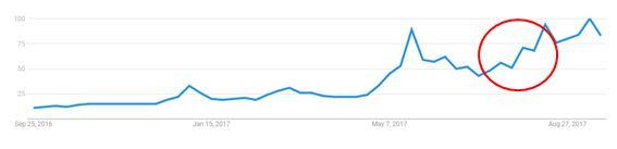 曾为ARK Invest区块链分析师的币圈专家Chris Burniske认为,比特币价格与谷歌搜索呈高度相关,起因是价格驱动了人们的搜索兴趣,而这一兴趣又进一步驱动了价格上涨。这一正相关刚好可以用来检测比特币的泡沫化趋势,从2011年以来,对比特币相关词汇网络搜索的小高峰,恰好对应了三次比特币的价格泡沫。