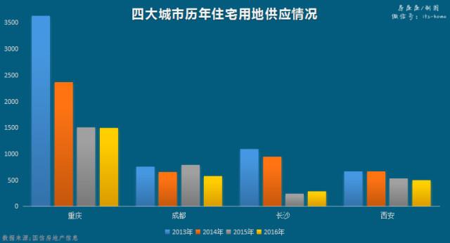 一年涨幅超50%,这四个城市房价为何突然暴涨?热血传奇1.76手游