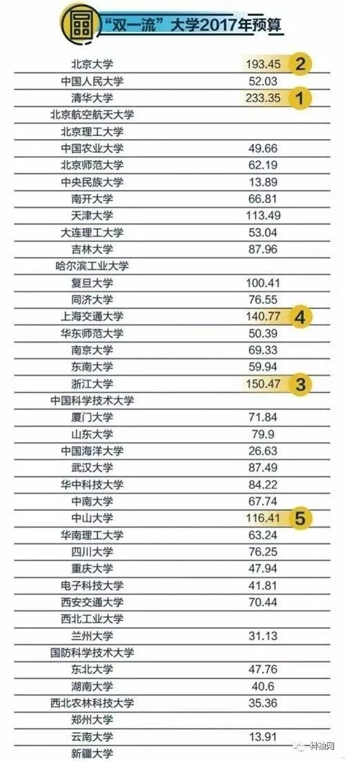 """""""双一流""""大学2017年预算公布:清华233亿最多 北大第二"""