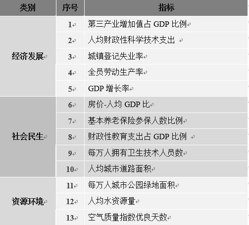 除了GDP,新一线如何在竞争中脱颖而出?