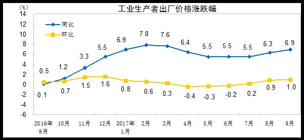 9月CPI同比涨幅回落至1.6% 连续8个月低于2%