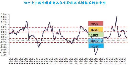 上海深圳房价涨幅跌回一年前 中介部分门店受煎熬关张