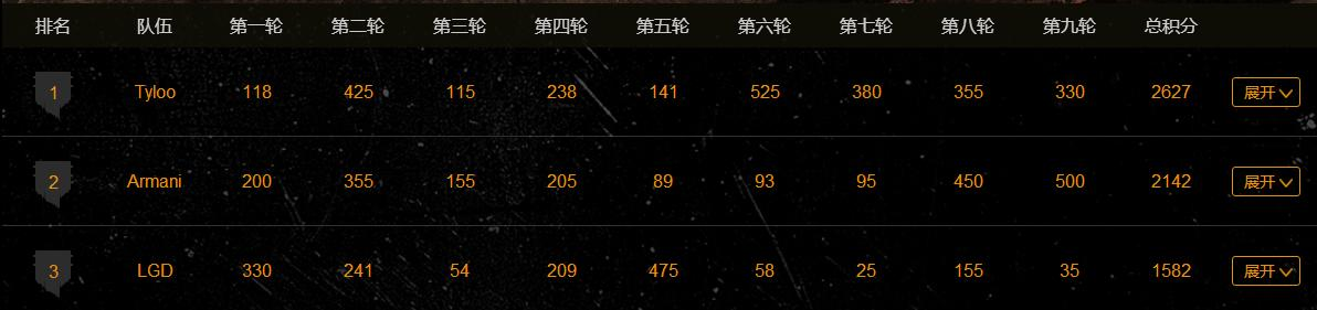 Mars绝地求生精英赛24强决赛,Tyloo,Armani,LGD分获一,二,三