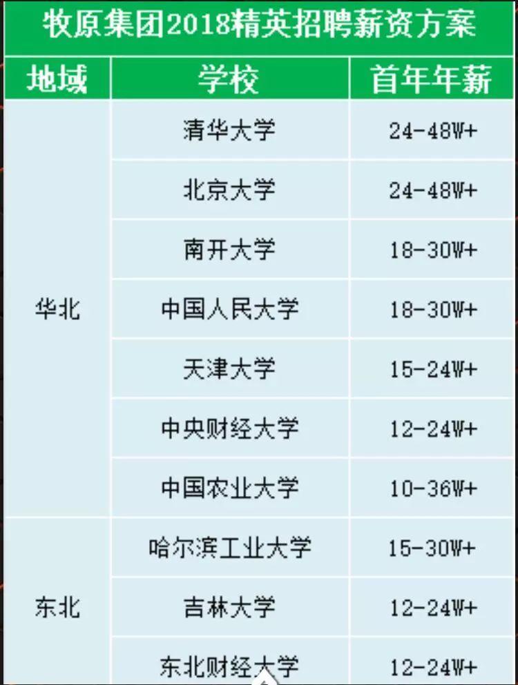 养猪月薪2万_针对清北人复交名校生的招聘靠谱吗