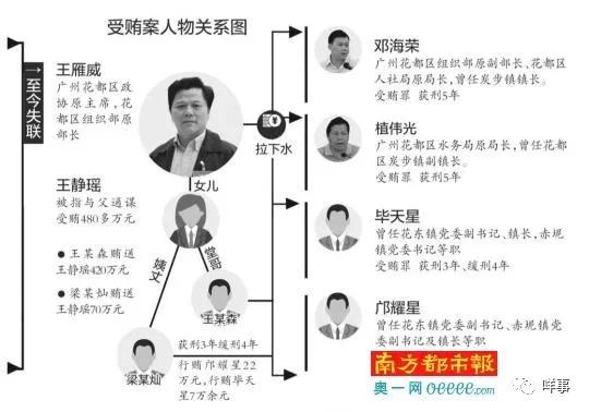 广州花都区政协原主席王雁威被双开曾称病逃窜