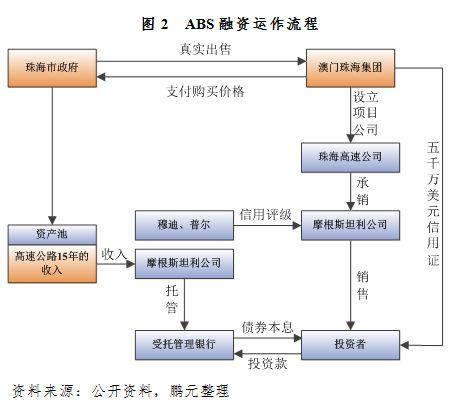 鹏元研究  高速公路PPP项目资产证券化实例及问题解析