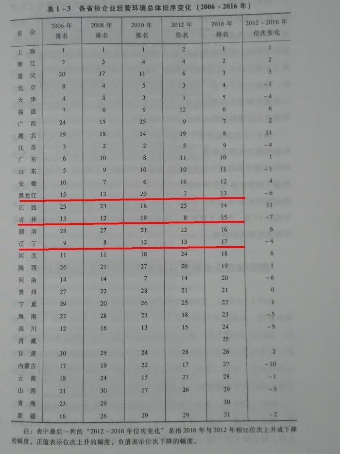 企业经营环境哪里好:上海最好,东北并不差(表)
