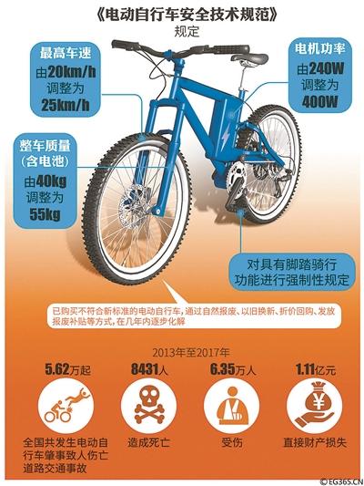 电动自行车应具有脚踏骑行功能