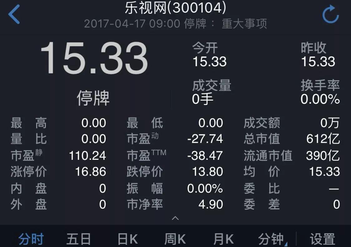 乐视网周三复牌 600亿地雷引爆!十问十答最全影响!
