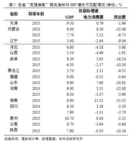 中国gdp增速_财政收入增速超gdp