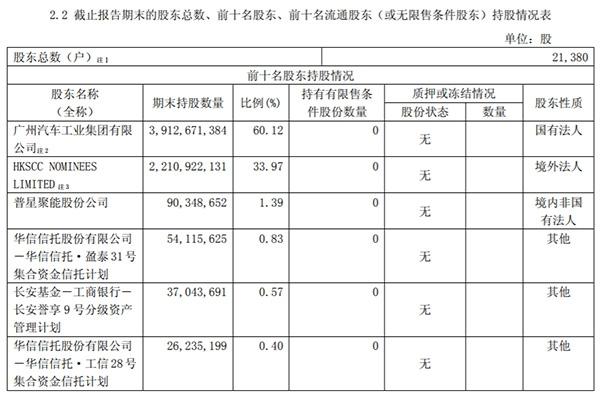 广汽集团股价