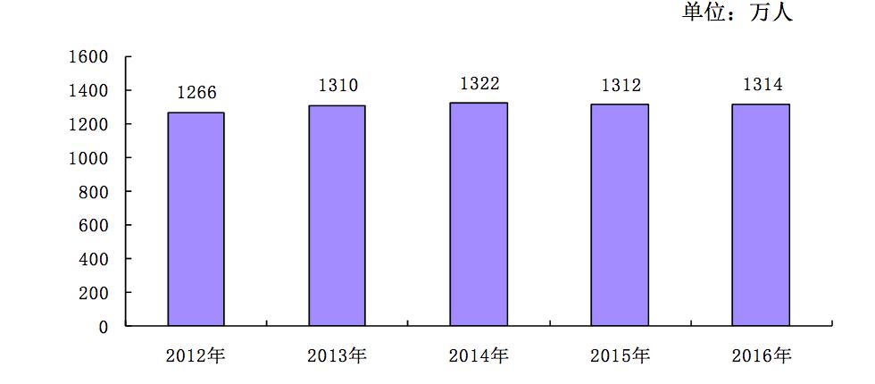 人口老龄化_2012 新增人口