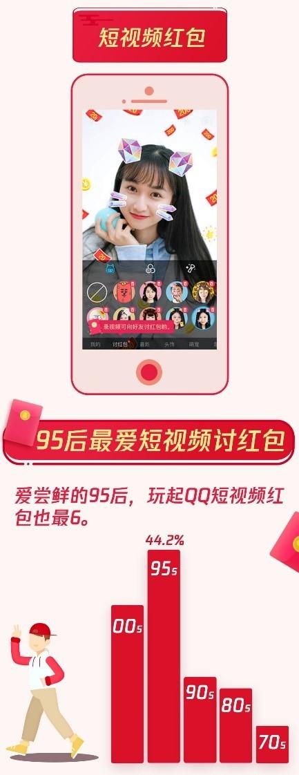 腾讯QQ:春节共收发红包44.5亿个,个人红包00后占近四成