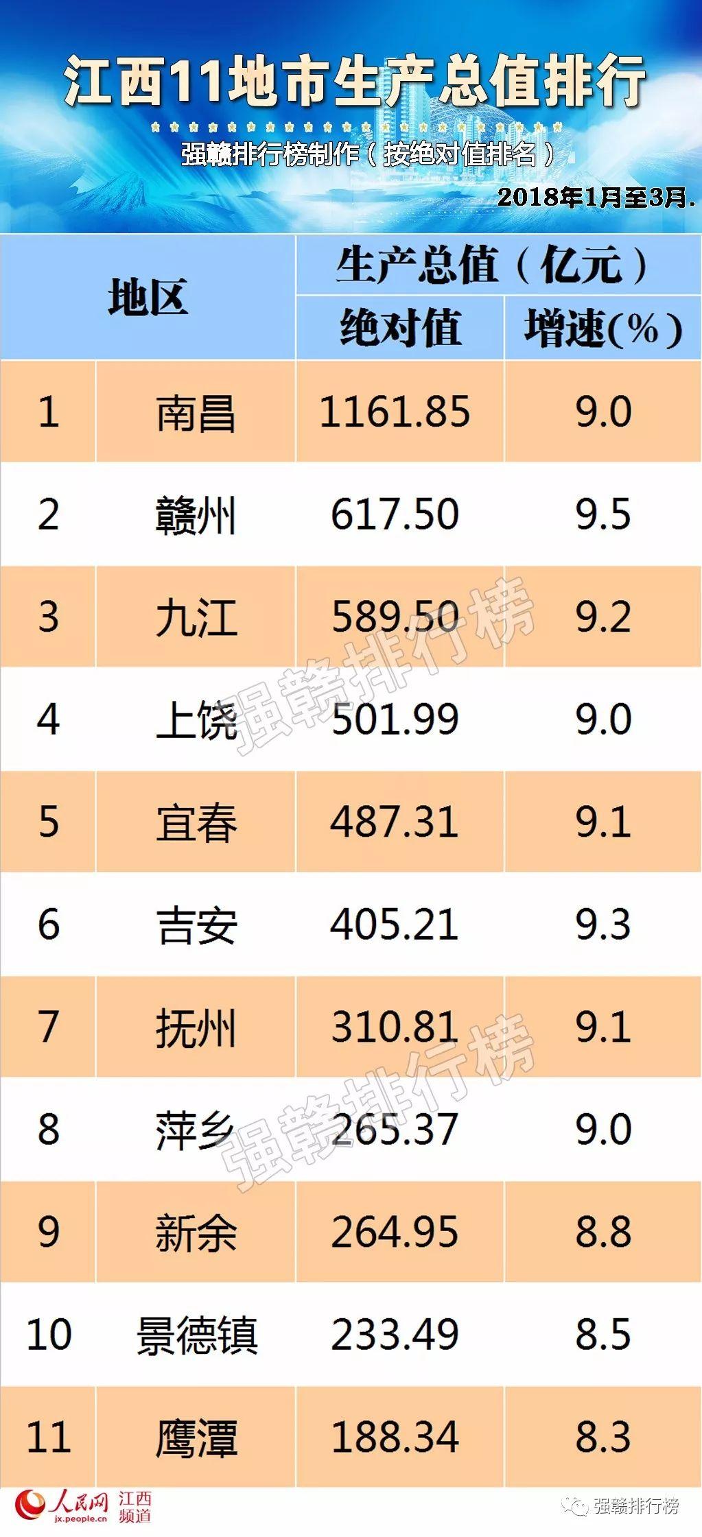 2017江西城市gdp_江西各市gdp排名2017年江西各市gdp排行榜