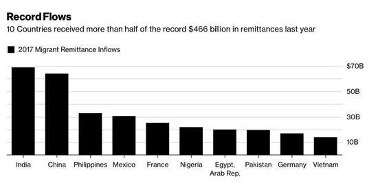 这回印度扬眉吐气!外派劳工汇回来的钱居全球第一