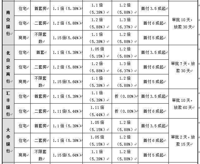 北京部分银行首套房利率将再上调,每月多还多少钱?