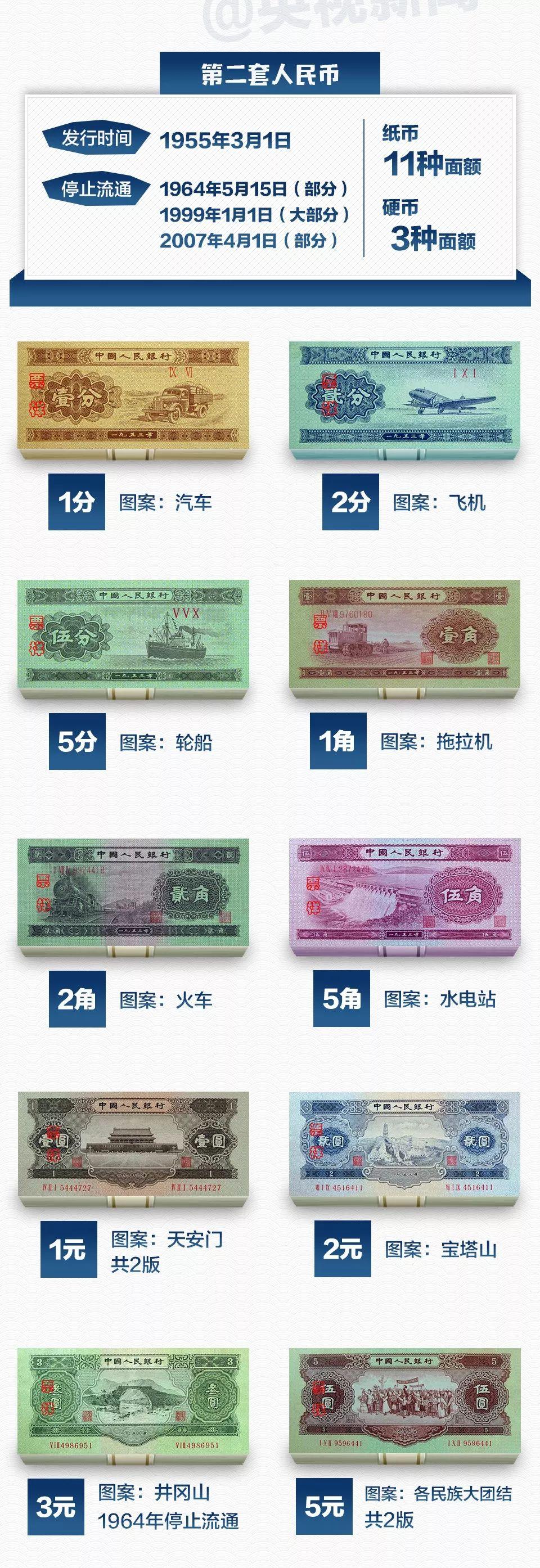 这些老到你都没见过的人民币,可能值钱了!