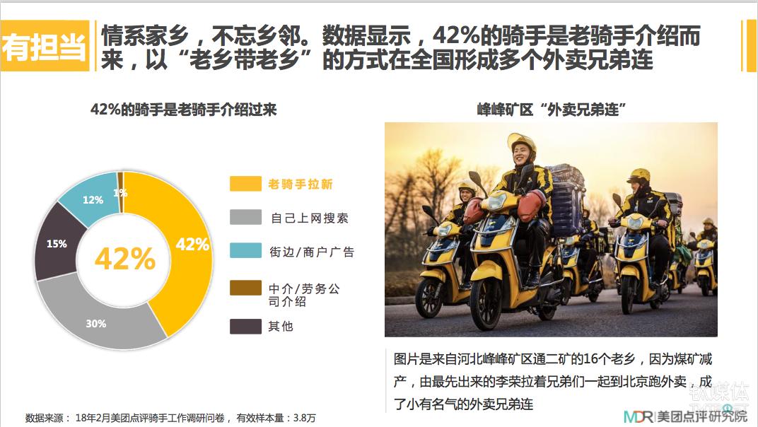 """75% 来自农村,大学生比例16%,外卖""""骑手""""是怎样一群新青年?"""