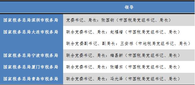 午报:韩正部署15天后_,36个省市统一有个大动作