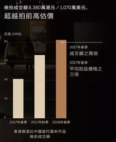 今年春季苏富比拍卖行对外公布的香港苏富比中国当代艺术作品晚拍成交额情况表