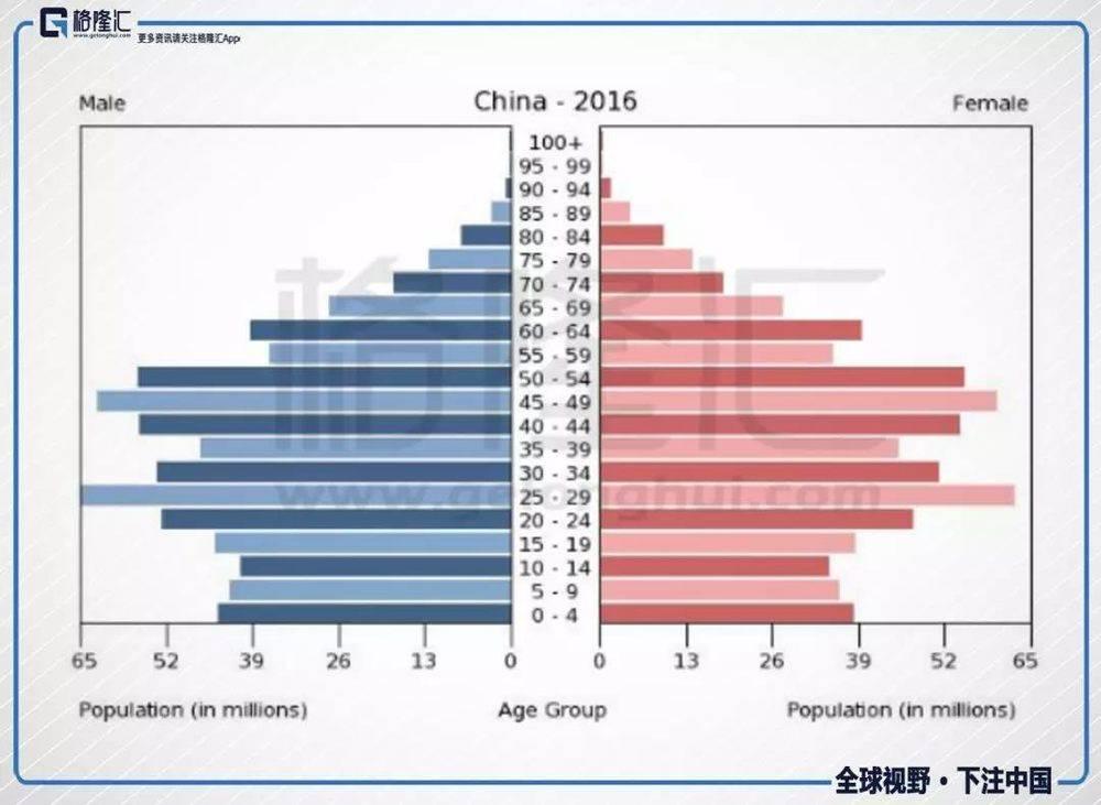 gdp增长的影响因素_中国gdp增长图