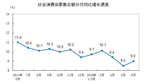 社会消费品零售总额增长情况。来自国家统计局