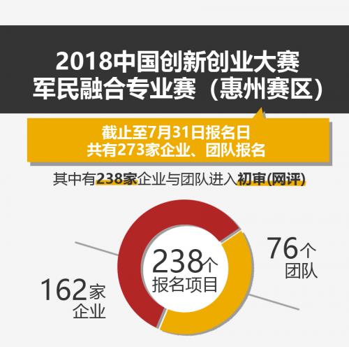 报名截止!238家企业团队进入军民融合专业赛(惠州)初审阶段!