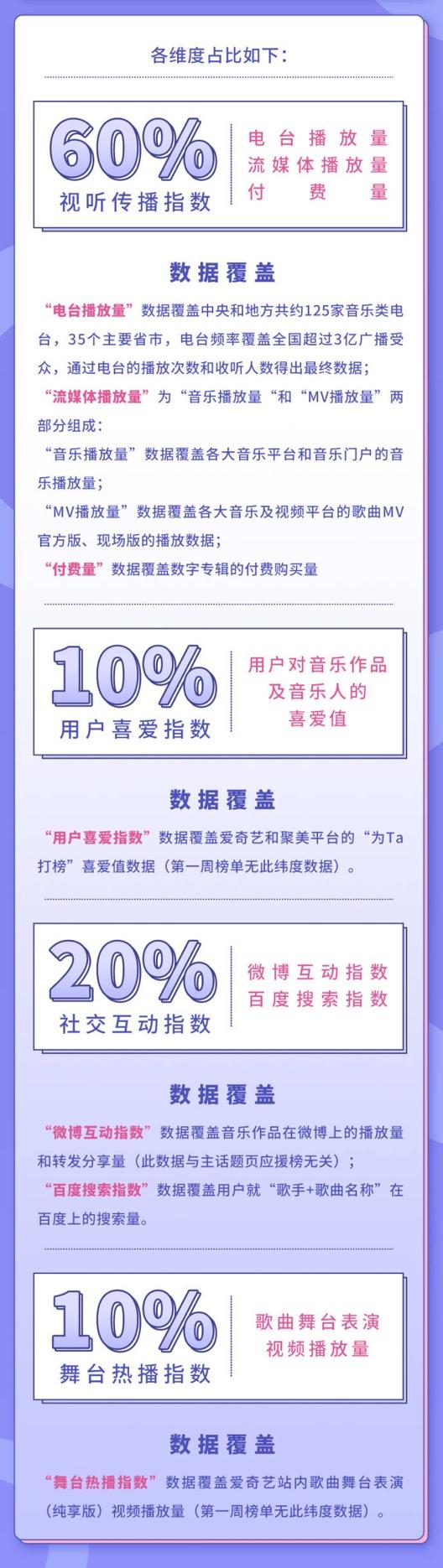 《中国音乐公告牌》榜单规则