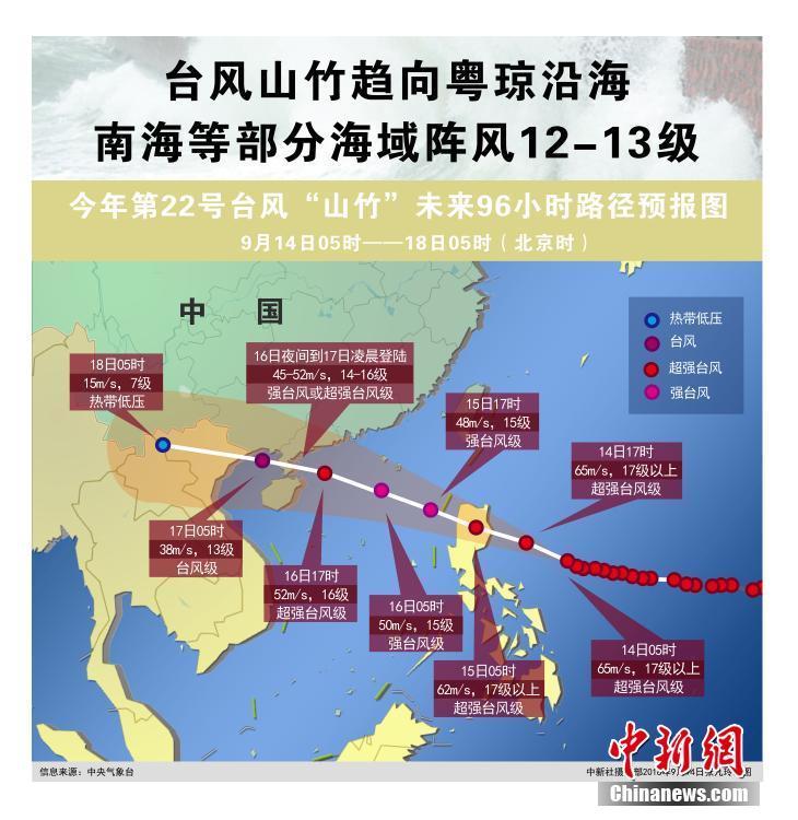 """台风""""山竹""""趋向粤琼沿海南海等部分海域阵风12-13级"""